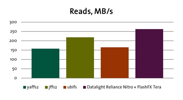 Linux UBIFS File System Alternatives | Datalight