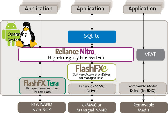 FlashFXe - Software Acceleration eMMC, SD, USB – Linux